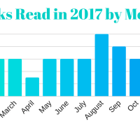 How Do My Reading Habits Fluctuate By Month?